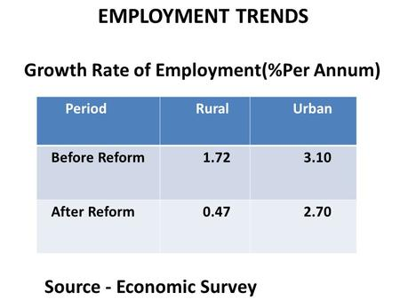 EMPLOYMENT TRENDS Growth Rate of Employment(%Per Annum) Source - Economic Survey Period Rural Urban Before Reform 1.72 3.10 After Reform 0.47 2.70.