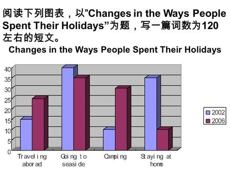"阅读下列图表,以 ""Changes in the Ways People Spent Their Holidays"" 为题,写一篇词数为 120 左右的短文。 Changes in the Ways People Spent Their Holidays."