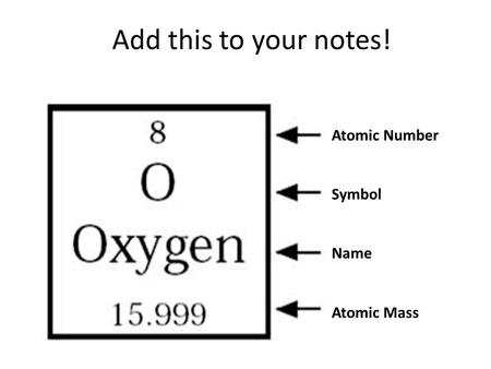 Add this to your notes! Atomic Number Symbol Name Atomic Mass.