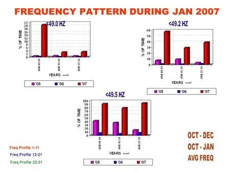 FREQUENCY PATTERN DURING JAN 2007 Freq Profile 1-11 Freq Profile 12-21 Freq Profile 22-31.