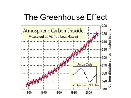 The Greenhouse Effect. Draw and label a diagram of the carbon cycle Do it. Now!