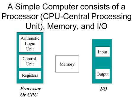 A Simple Computer consists of a Processor (CPU-Central Processing Unit), Memory, and I/O Memory Input Output Arithmetic Logic Unit Control Unit I/O Processor.