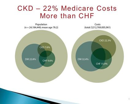 CKD – 22% Medicare Costs More than CHF 1. ESRD Costs 1992 – 2010 The cost of ESRD is on the Rise and continues to climb each year 2.