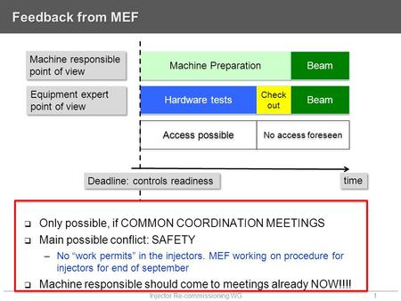 "Feedback from MEF  Only possible, if COMMON COORDINATION MEETINGS  Main possible conflict: SAFETY –No ""work permits"" in the injectors. MEF working on."