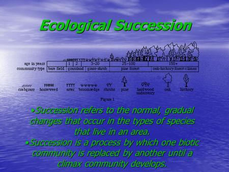 Ecological Succession Succession refers to the normal, gradual changes that occur in the types of species that live in an area.Succession refers to the.