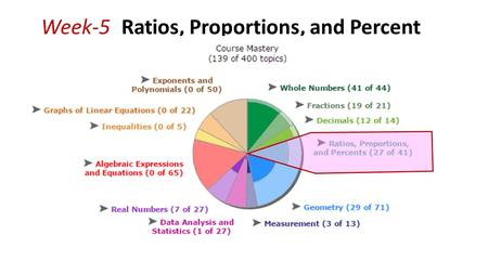 Week-5_Ratios, Proportions, and Percent. A B R Solving percentage problems guide.