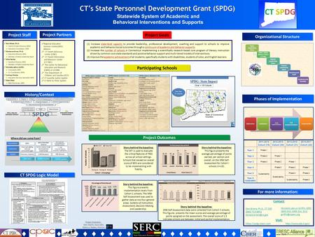 CT's State Personnel Development Grant (SPDG) Statewide System of Academic and Behavioral Interventions and Supports Project Staff History/Context For.