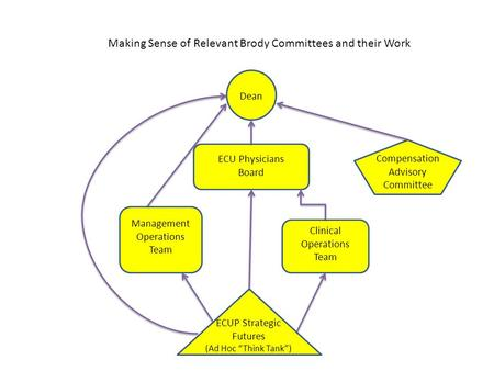 Making Sense of Relevant Brody Committees and their Work ECU Physicians Board Dean Management Operations Team Compensation Advisory Committee Clinical.