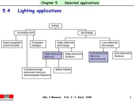 1 MSc: f-Elements, Prof. J.-C. Bünzli, 2008 5.4 Lighting applications Chapter 5 Selected applications.