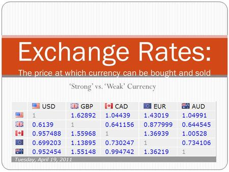 'Strong' vs. 'Weak' Currency Exchange Rates: The price at which currency can be bought and sold.