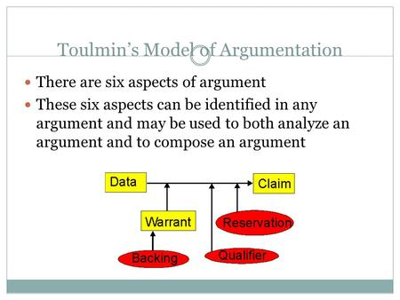 Toulmin's Model of Argumentation There are six aspects of argument These six aspects can be identified in any argument and may be used to both analyze.