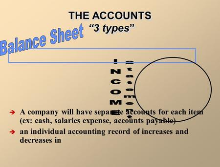 "THE ACCOUNTS ""3 types""  A company will have separate accounts for each item (ex: cash, salaries expense, accounts payable)  an individual accounting."