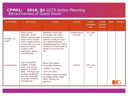 1 CPMKL: 2010, Q1 GSTS Action Planning Attractiveness of Guest Room Key PrioritiesRoot CausesActionsAction By Target Completion Date Actual Completi on.