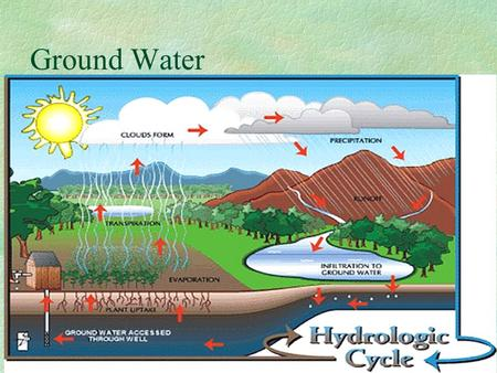 Ground Water. Ground water: the water that lies beneath the ground surface, filling the porous space between igneous and sedimentary rock, and filling.