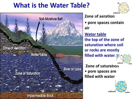 What is the Water Table? Zone of aeration • pore spaces contain air