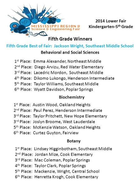 Fifth Grade Winners 2014 Lower Fair Kindergarten-5 th Grade Fifth Grade Best of Fair: Jackson Wright, Southeast Middle School Behavioral and Social Sciences.
