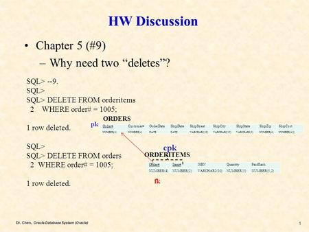 "Dr. Chen, Oracle Database System (Oracle) 1 HW Discussion Chapter 5 (#9) –Why need two ""deletes""? SQL> --9. SQL> SQL> DELETE FROM orderitems 2 WHERE order#"