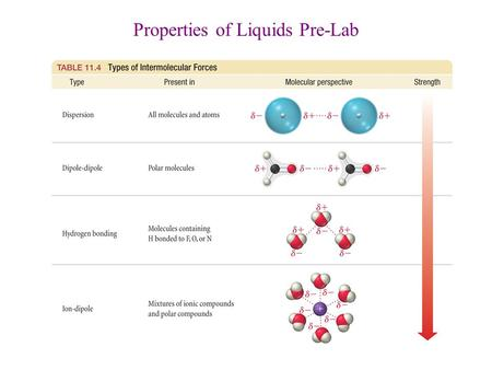 Properties of Liquids Pre-Lab. 1.Surface Tension = resistance of a liquid to an increase in its surface area a.Surface molecules are not involved in all.