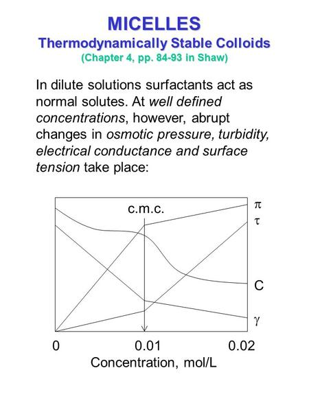 MICELLES Thermodynamically Stable Colloids (Chapter 4, pp. 84-93 in Shaw) In dilute solutions surfactants act as normal solutes. At well defined concentrations,