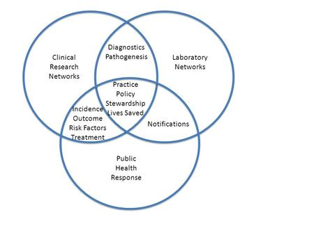 Clinical Research Networks Notifications Practice Policy Stewardship Lives Saved Diagnostics Pathogenesis Incidence Outcome Risk Factors Treatment Public.