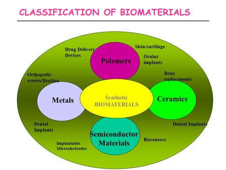 CLASSIFICATION OF BIOMATERIALS Metals Semiconductor Materials Ceramics Polymers Synthetic BIOMATERIALS Orthopedic screws/fixation Dental Implants Bone.
