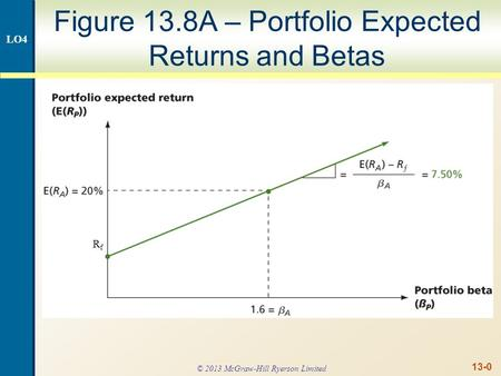 13-0 Figure 13.8A – Portfolio Expected Returns and Betas RfRf LO4 © 2013 McGraw-Hill Ryerson Limited.