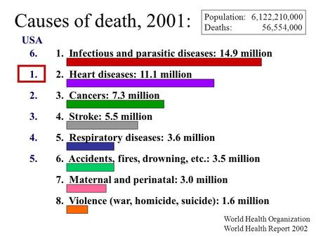 Causes of death, 2001: 1. Infectious and parasitic diseases: 14.9 million 2. Heart diseases: 11.1 million 3. Cancers: 7.3 million 4. Stroke: 5.5 million.