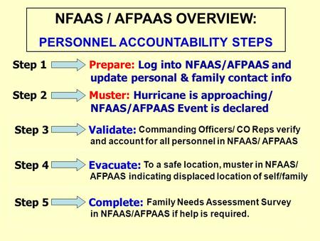 Step 3 Validate: Commanding Officers/ CO Reps verify and account for all personnel in NFAAS/ AFPAAS NFAAS / AFPAAS OVERVIEW: PERSONNEL ACCOUNTABILITY STEPS.