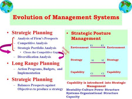 Evolution of Management Systems Strategic Planning –Analysis of Firm's Prospects –Competitive Analysis –Strategic Portfolio Analysis Closes the Competitive.
