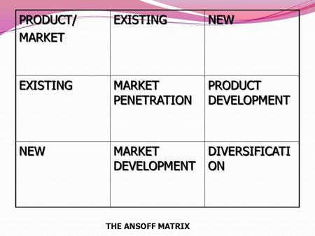 PRODUCT/MARKETEXISTINGNEW EXISTING MARKET PENETRATION PRODUCT DEVELOPMENT NEW MARKET DEVELOPMENT DIVERSIFICATI ON THE ANSOFF MATRIX.