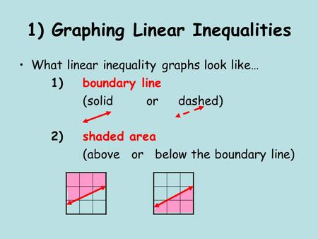 1) Graphing Linear Inequalities What linear inequality graphs look like… 1) boundary line (solid or dashed) 2) shaded area (above or below the boundary.