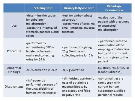 Schilling TestUrinary D-Xylose Test Radiologic Examination Use -determine the cause for cobalamin malabsorption -assess the integrity of stomach, pancreas,