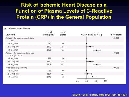 Zacho J, et al. N Engl J Med 2008;359:1897-908 Risk of Ischemic Heart Disease as a Function of Plasma Levels of C-Reactive Protein (CRP) in the General.
