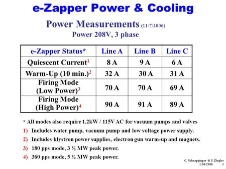 E-Zapper Power & Cooling Power Measurements (11/7/2006) Power 208V, 3 phase e-Zapper Status*Line ALine BLine C Quiescent Current 1 8 A9 A6 A Warm-Up (10.
