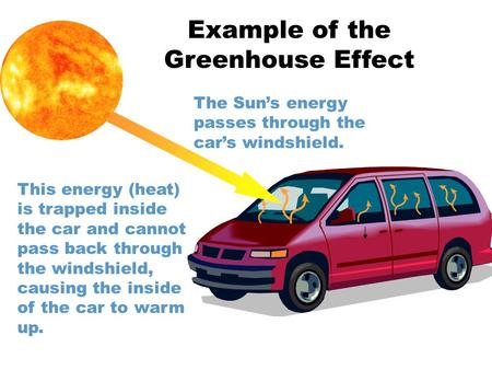 The Sun's energy passes through the car's windshield. This energy (heat) is trapped inside the car and cannot pass back through the windshield, causing.
