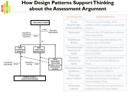 ATTRIBUTEDESCRIPTION Focal Knowledge, Skills, Abilities The primary knowledge / skills / abilities (KSAs) targeted by this design pattern. RationaleHow/why.