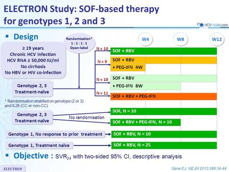 ELECTRON  Design SOF + RBV Randomisation* 1 : 1 : 1 : 1 Open-label ELECTRON Study: SOF-based therapy for genotypes 1, 2 and 3 W8W4W12 ≥ 19 years Chronic.