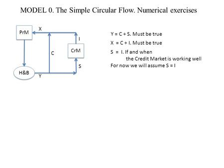 MODEL 0. The Simple Circular Flow. Numerical exercises PrM CrM H&B X Y C I S Y = C + S. Must be true X = C + I. Must be true S = I. If and when the Credit.