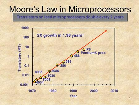 1 Moore's Law in Microprocessors 4004 8008 8080 8085 8086 286 386 486 Pentium® proc P6 0.001 0.01 0.1 1 10 100 1000 19701980199020002010 Year Transistors.