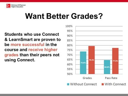 Students who use Connect & LearnSmart are proven to be more successful in the course and receive higher grades than their peers not using Connect. Want.