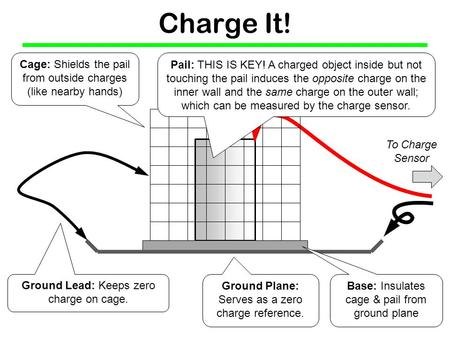 Charge It! Ground Lead: Keeps zero charge on cage. Ground Plane: Serves as a zero charge reference. Cage: Shields the pail from outside charges (like nearby.