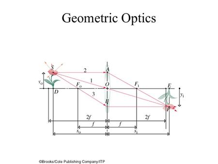 Geometric Optics. An object inside the focus casts a virtual image that is only focused by the eye.