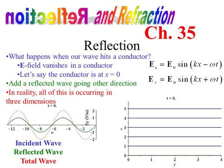 Reflection What happens when our wave hits a conductor? E-field vanishes in a conductor Let's say the conductor is at x = 0 Add a reflected wave going.