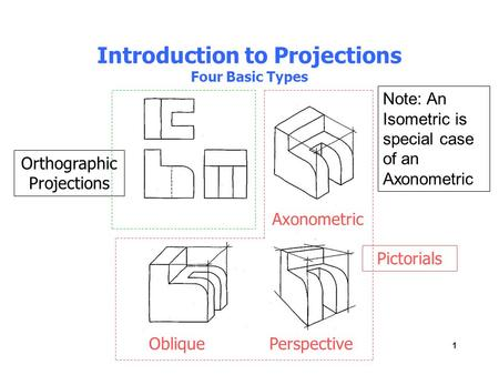 1 Introduction to Projections Four Basic Types Orthographic Projections Axonometric ObliquePerspective Pictorials Note: An Isometric is special case of.