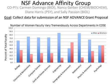NSF Advance Affinity Group CO-PI's: Carmen Domingo (BIOl), Nancy Gerber (CHEM/BIOCHEM), Diane Harris (PSY), and Sally Passion (BIOL) Goal: Collect data.