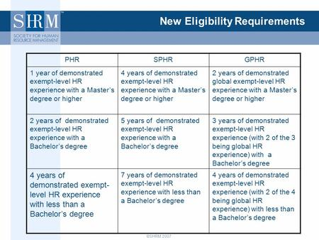 ©SHRM 2007 New Eligibility Requirements PHRSPHRGPHR 1 year of demonstrated exempt-level HR experience with a Master's degree or higher 4 years of demonstrated.