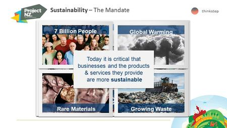 Sustainability – The Mandate 7 Billion People Global Warming Rare MaterialsGrowing Waste 7 Billion People Rare MaterialsGrowing Waste Global Warming Today.