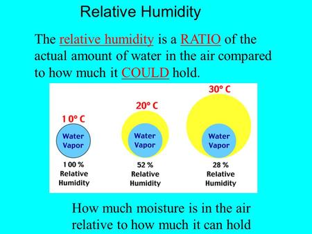 The relative humidity is a RATIO of the actual amount of water in the air compared to how much it COULD hold. How much moisture is in the air relative.
