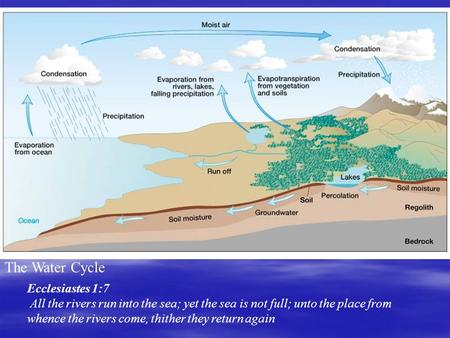 The Water Cycle Ecclesiastes 1:7 All the rivers run into the sea; yet the sea is not full; unto the place from whence the rivers come, thither they return.