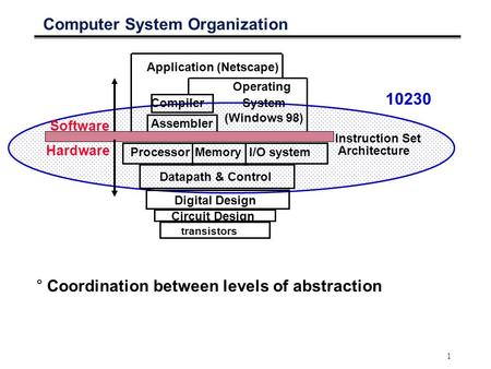 1 Computer System Organization I/O systemProcessor Compiler Operating System (Windows 98) Application (Netscape) Digital Design Circuit Design Instruction.